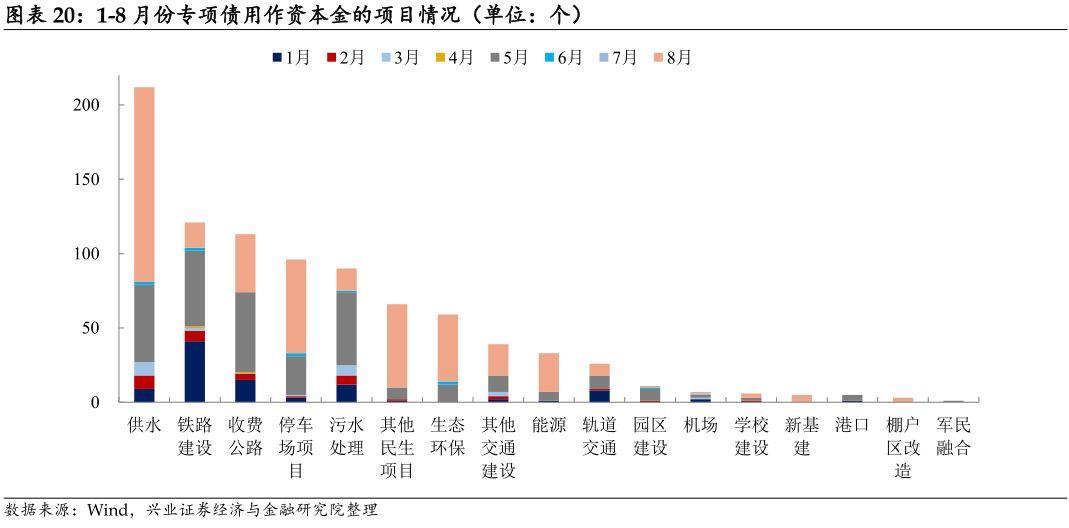 【兴证固收.信用】发行再放量,专项债作资本金项目大增——2020年8月地方债观察