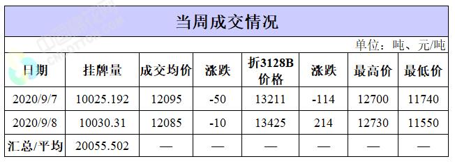 轮出日报|9月8日储备棉成交均价12085元/吨