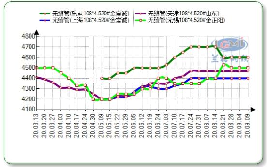 兰格无缝钢管日盘点:市场价格弱稳 旺季需求待兑现