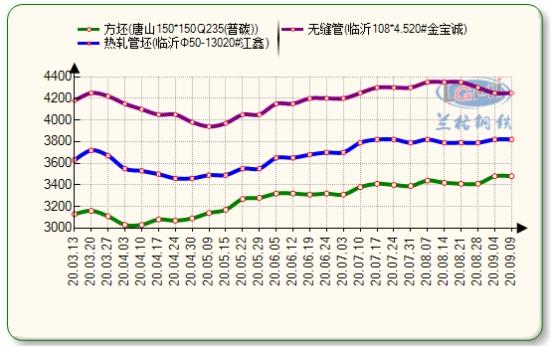 兰格无缝钢管日盘点(9.9):市场价格弱稳  旺季需求待