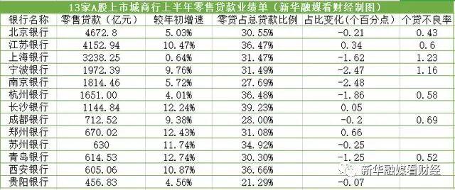 13家上市城商行半年考:净利平均涨幅4.84%,9家零售贷款占比下降