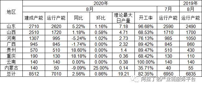 8月中国氧化铝产能分析