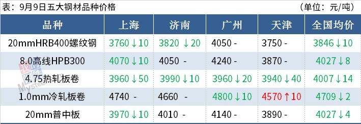 钢材期货大跌,钢坯两日累跌50,钢价还跌?