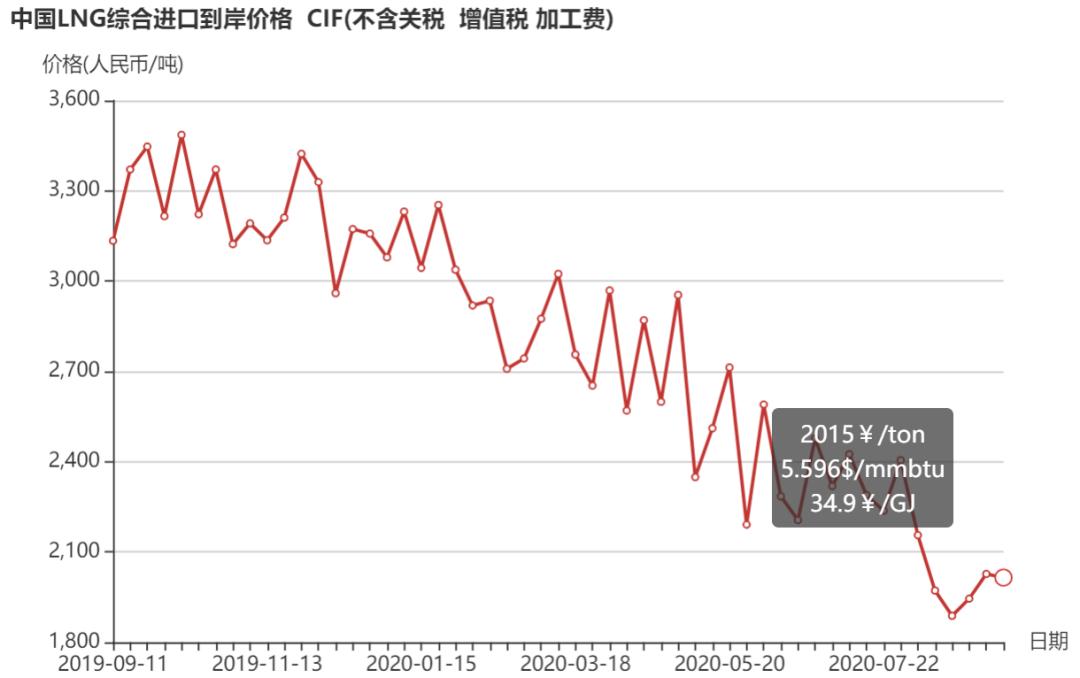 8月31日-9月6日 中国LNG综合进口到岸价格为2015元/吨