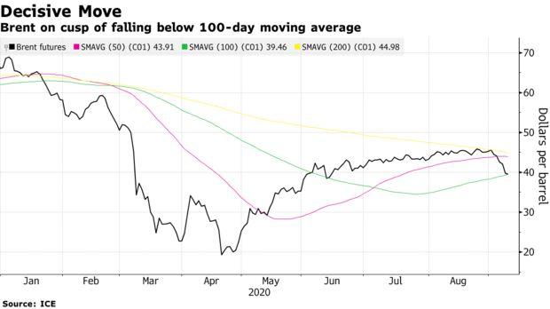 油价继上日大跌后进一步下滑,市场更加警惕第二波疫情