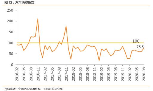 天风汽车|8月乘用车批发同比+7%,金九银十即将开启