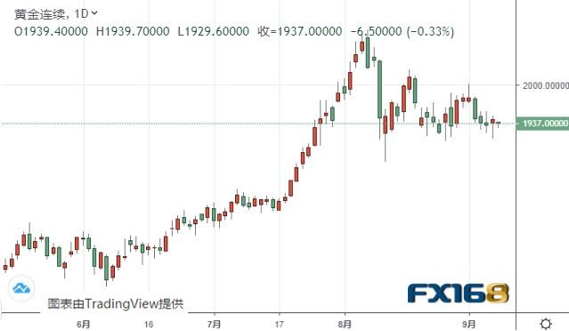 走势前瞻:只要守住这一水平、黄金期货仍有大涨空间