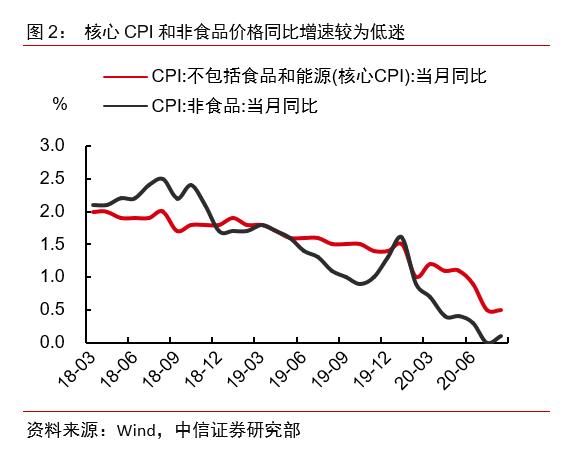 【中信证券宏观】通胀数据显示需求正逐步回温——2020年8月物价数据点评