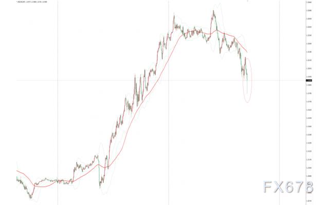 加拿大央行维稳利率鸽派不及预期 美元兑加元短线下挫10余点