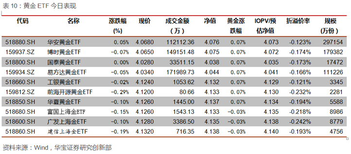 ETP日报:医药科技类ETP领跌,国债期货继续上涨