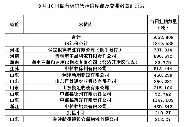 【轮出预告】9月10日储备棉销售挂牌库点及数量发
