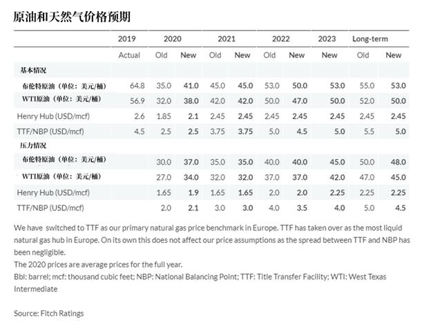 TradeMax:惠誉也不看好油市?下调长期油价预期