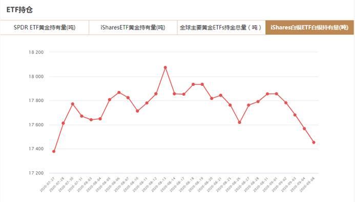 iShares白银ETF9月8日白银持有量与上一交易日减少112.92吨