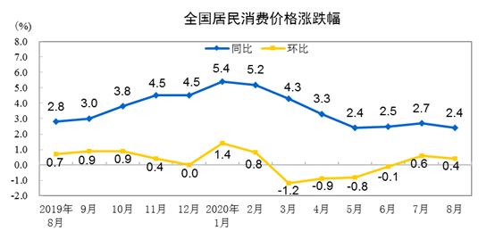 2020年8月份居民消费价格同比上涨2.4%图片