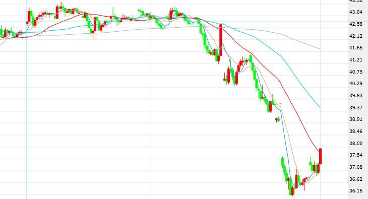 """油市""""鲸鱼""""需求明显放缓 沙特下调10月原油官方售价 供需失衡前景频现油价反弹陷入囹圄"""