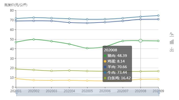 国内农产品批发价格月度数据 截图来源:农业农村部网站