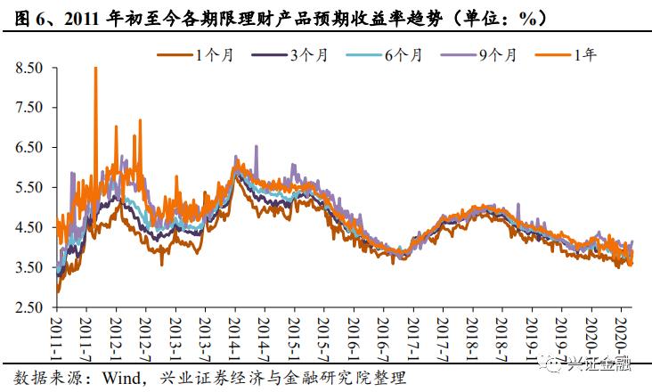 【兴证金融 傅慧芳】银行理财产品周报2020.08.31-2020.09.06