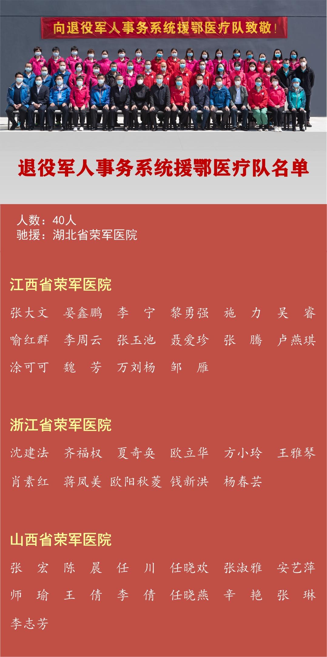 """退役军人事务系统医疗队临时党支部获""""全国抗击新冠肺炎疫情先进集体""""称号"""