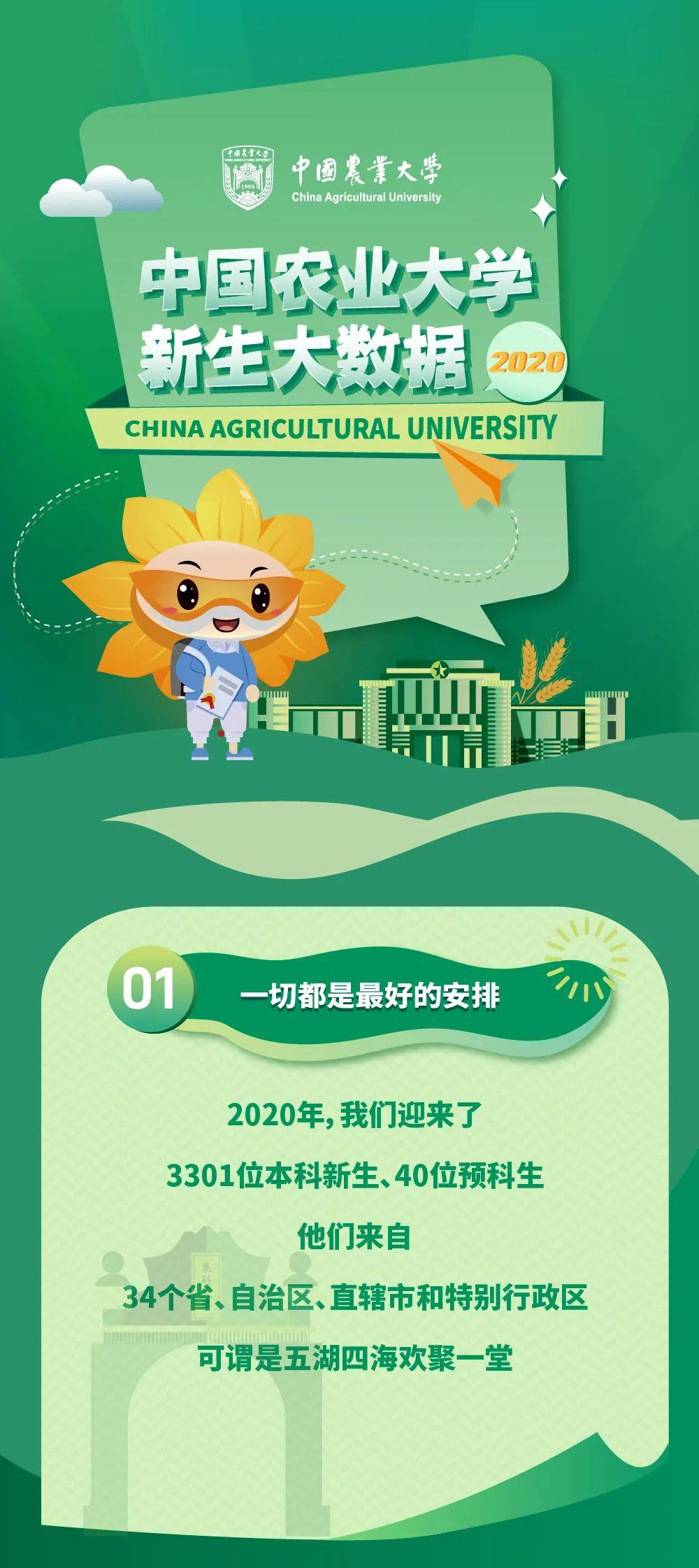 中国农业大学2020级萌新数据大揭秘!图片