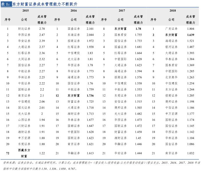 增资+变更债券发行方式助力资本实力提升,向更高阶迈进——东方财富(300059)第五届董事会第九次会议决议公告点评