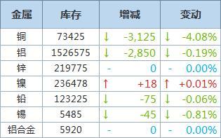 9月9日LME铜库存再降3,125吨,铝库存减少2,850吨