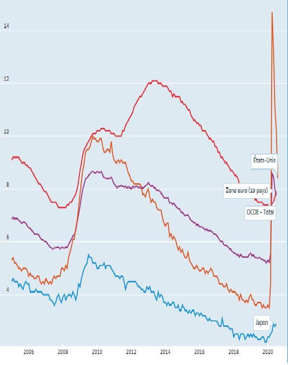 经合组织国家失业率7月降至7.7% 仍高于疫前水平