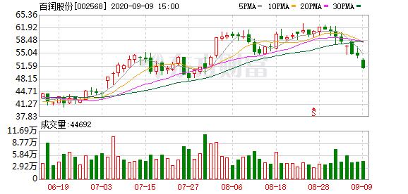 大宗交易:机构账户买入百润股份1000万元(09-09)