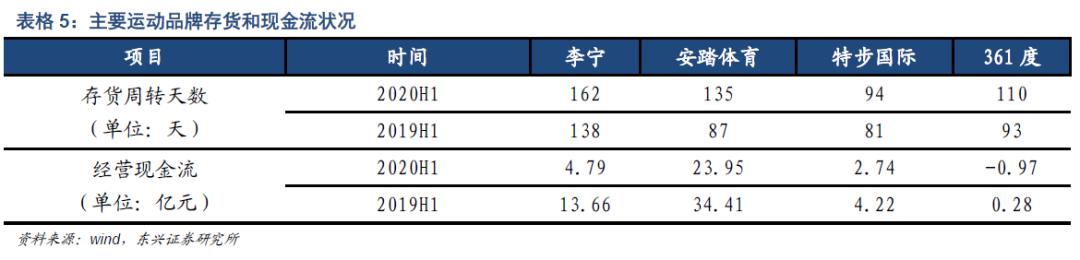 【东兴纺服】二季度改善明显,存货及现金流状况显示趋势有望延续