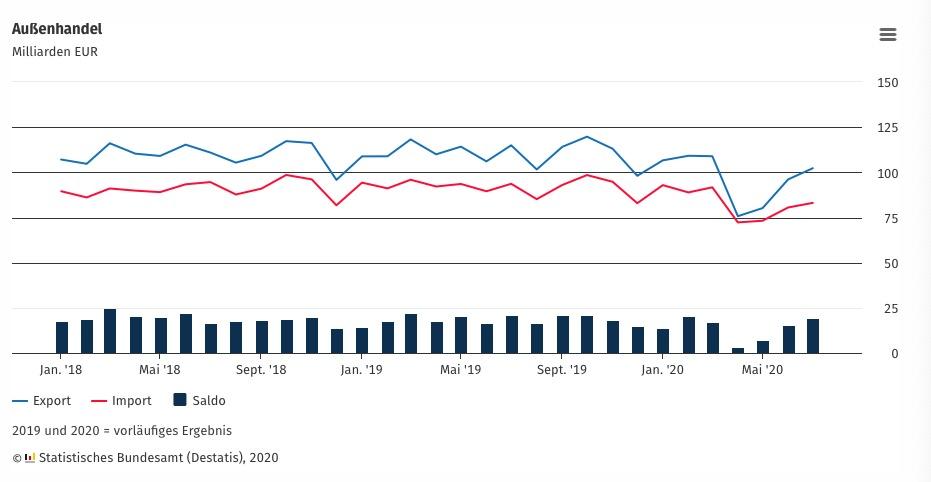 △图说:德国联邦统计局发布的外贸走势图(蓝线为出口,红线为进口)