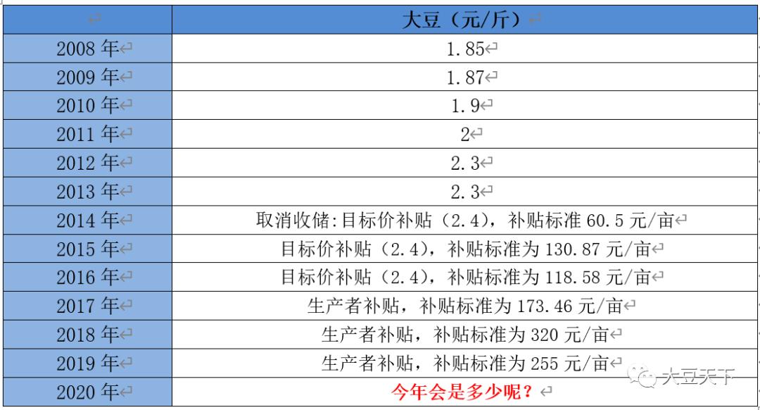 黑龙江大豆补贴或生变数!
