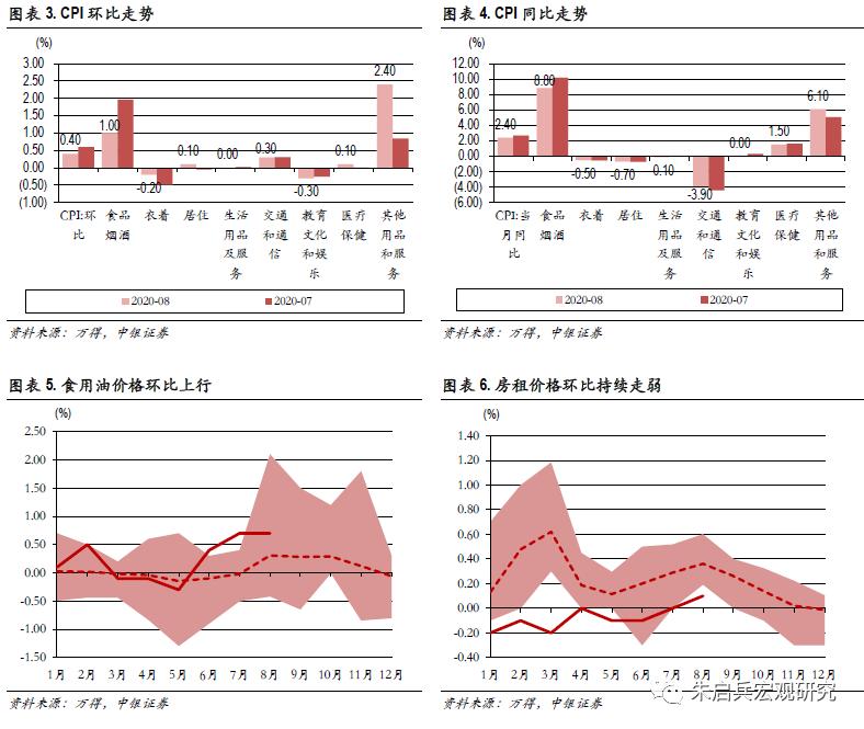 【中银宏观:8月通胀点评】开学季需求阶段性释放