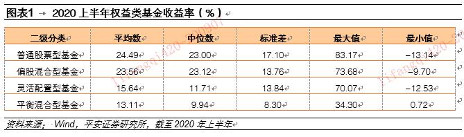 【平安基金研究】基金半年度报告:消费+TMT为两大投