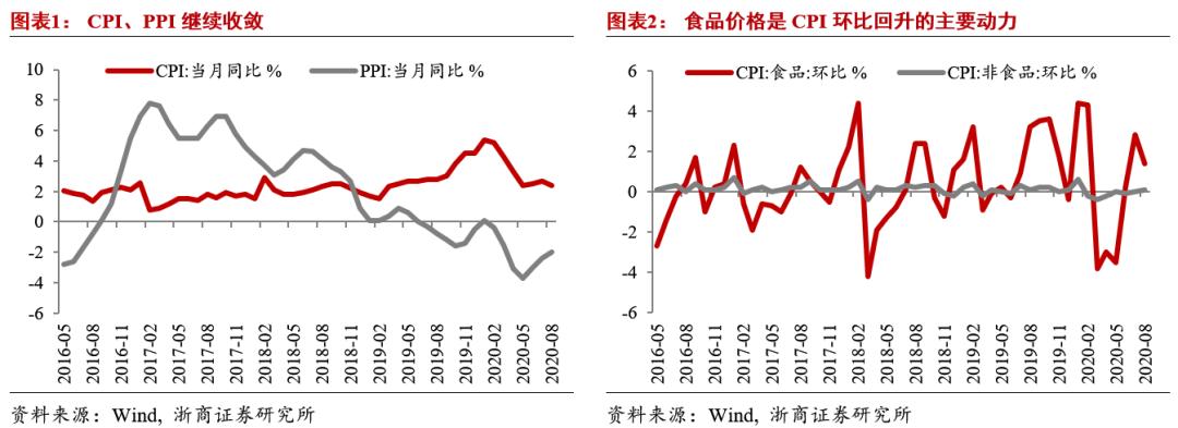 【浙商宏观||李超】8月通胀数据:CPI、PPI剪刀差持续收敛