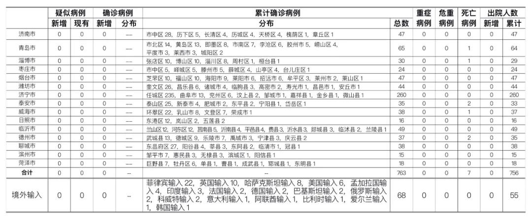 2020年9月8日0时至24时山东省新型冠状病毒肺炎疫情情况图片