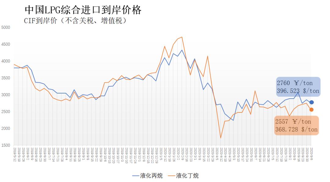 8月31日-9月6日 中国液化丙烷、丁烷综合进口到岸价每吨2760元、2557元