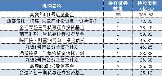 高毅冯柳单只产品持仓超300亿 这些私募巨无霸都重仓买了哪些股?