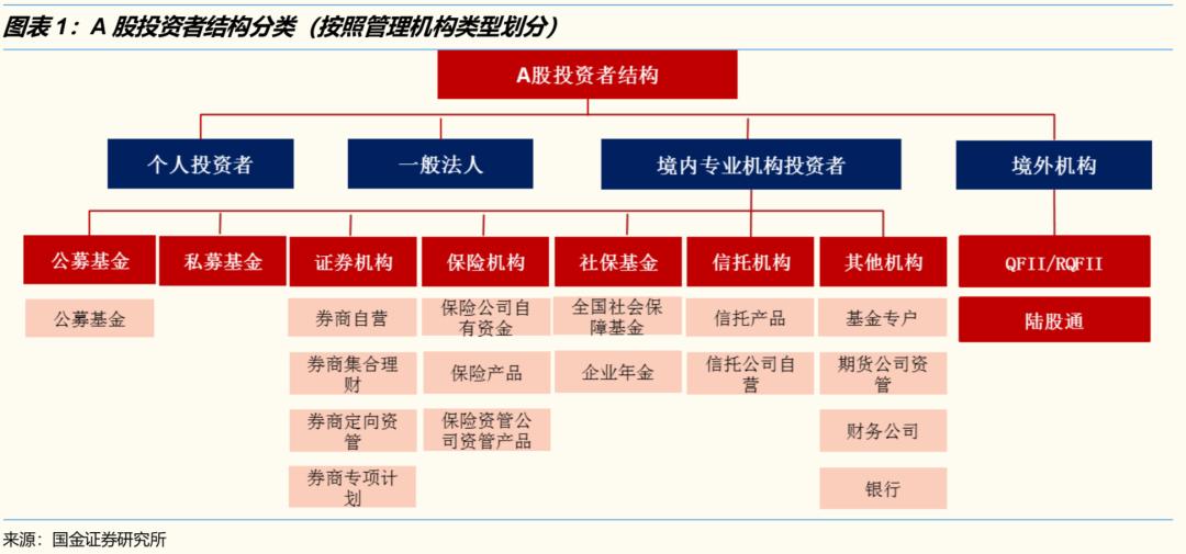 【国金研究】起底A股投资者筹码——A股投资者结构专题(2020Q2)