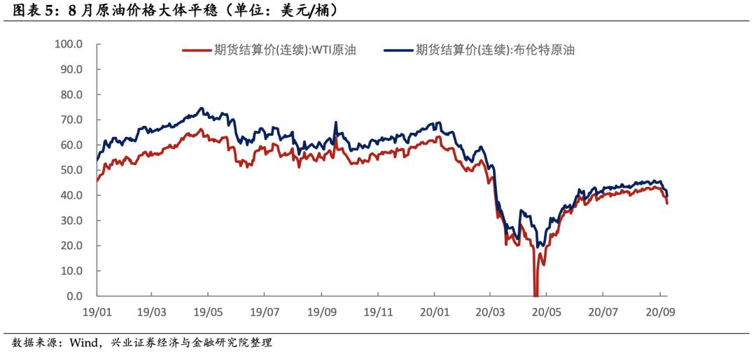 【兴证固收.利率】弱复苏之路无波澜 ——8月通胀数据点评