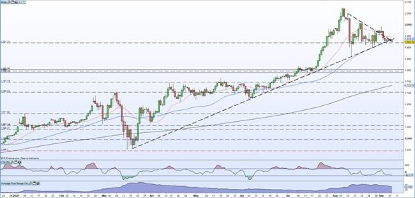 金价在悬崖边上摇摇欲坠 短期跌势似乎已接管市场