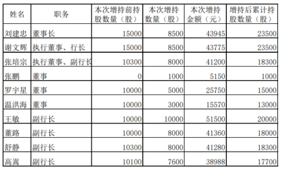 渝农商行11名董事高管已合计35万元增持 稳定股价