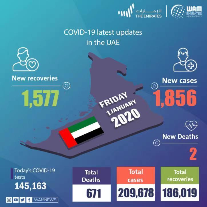 阿联酋新增1856例新冠肺炎确诊病例 累计209678例