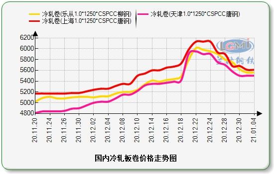 兰格冷轧板卷日盘点(1.4):价格涨跌互现 整体需求乏力