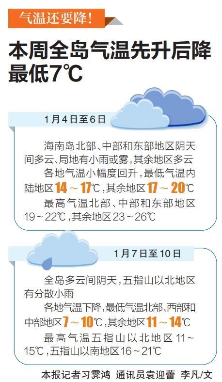 气温还要降!本周全岛气温先升后降最低7℃图片