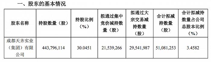 风口下巨亏的天齐锂业股价已翻倍 控股股东抛26亿减持计划