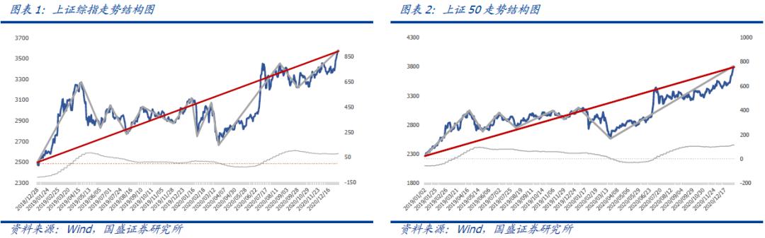 【国盛量化】市场短期无虞