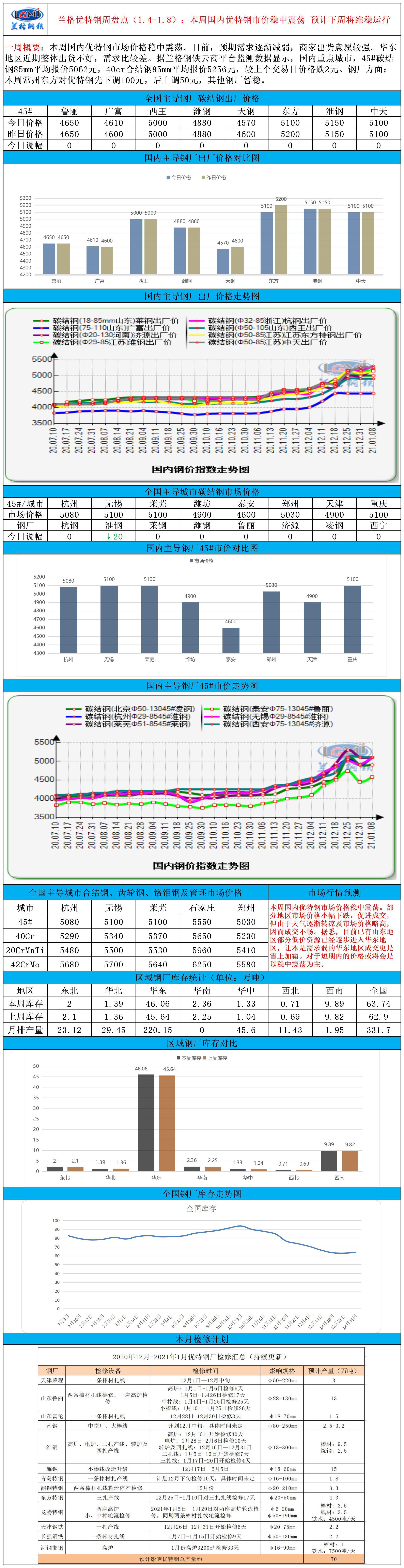 兰格优特钢周盘点(1.4-1.8):本周国内优特钢市价稳中震荡 预计下周将维稳运行