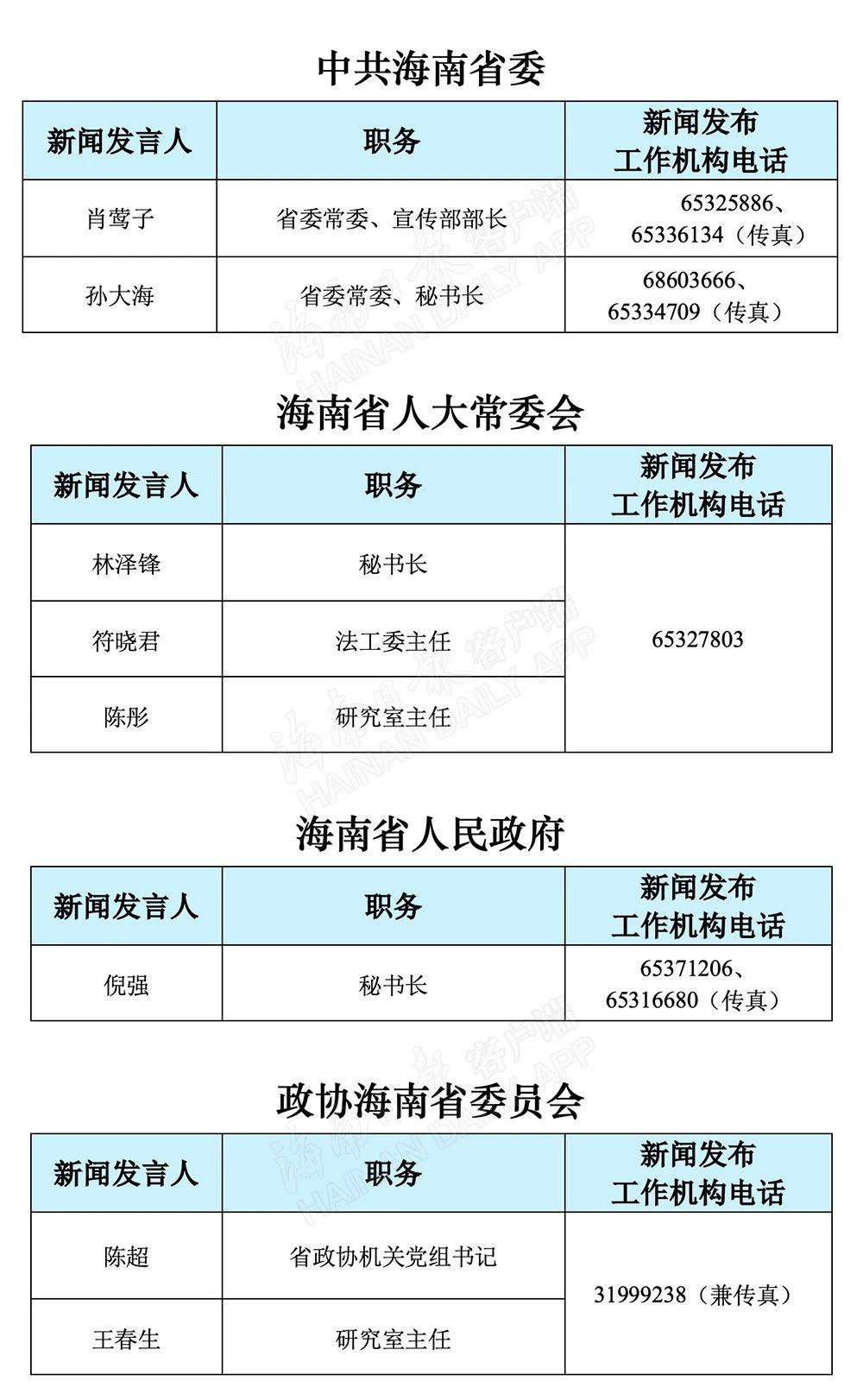 海南省2021年新闻发言人名录及新闻发布工作机构电话图片