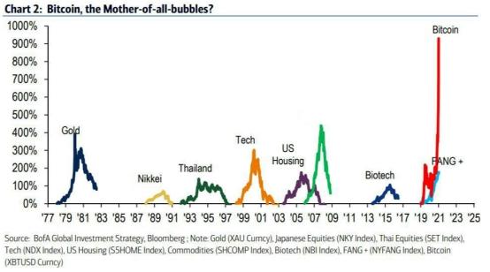 """比特币:24小时跌幅超20% 加密货币资产市值蒸发逾1700亿美元 """"泡沫之母""""见顶的信号?"""
