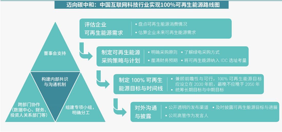 绿色和平呼吁中国互联网科技行业设立100%可再生能源目标