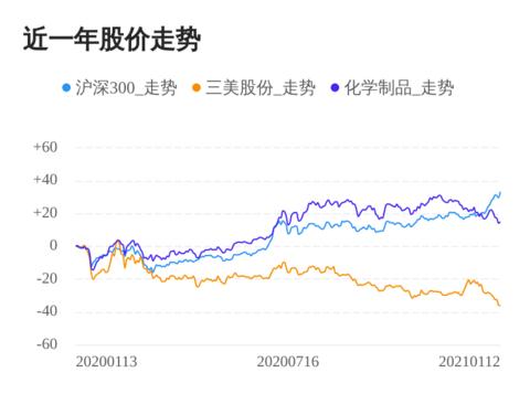 三美股份01月12日继续下跌,股价创历史新低